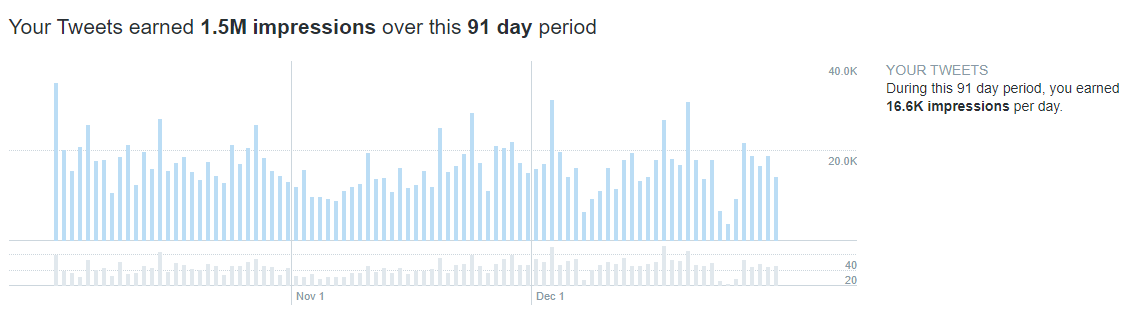 Twitter Oct to Dec stats