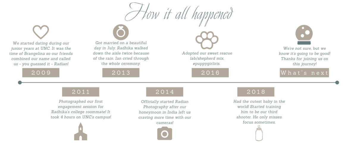 timeline of events for radian photography small business durham nc