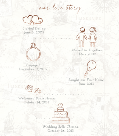 Elizabeth Friske Love Story Map