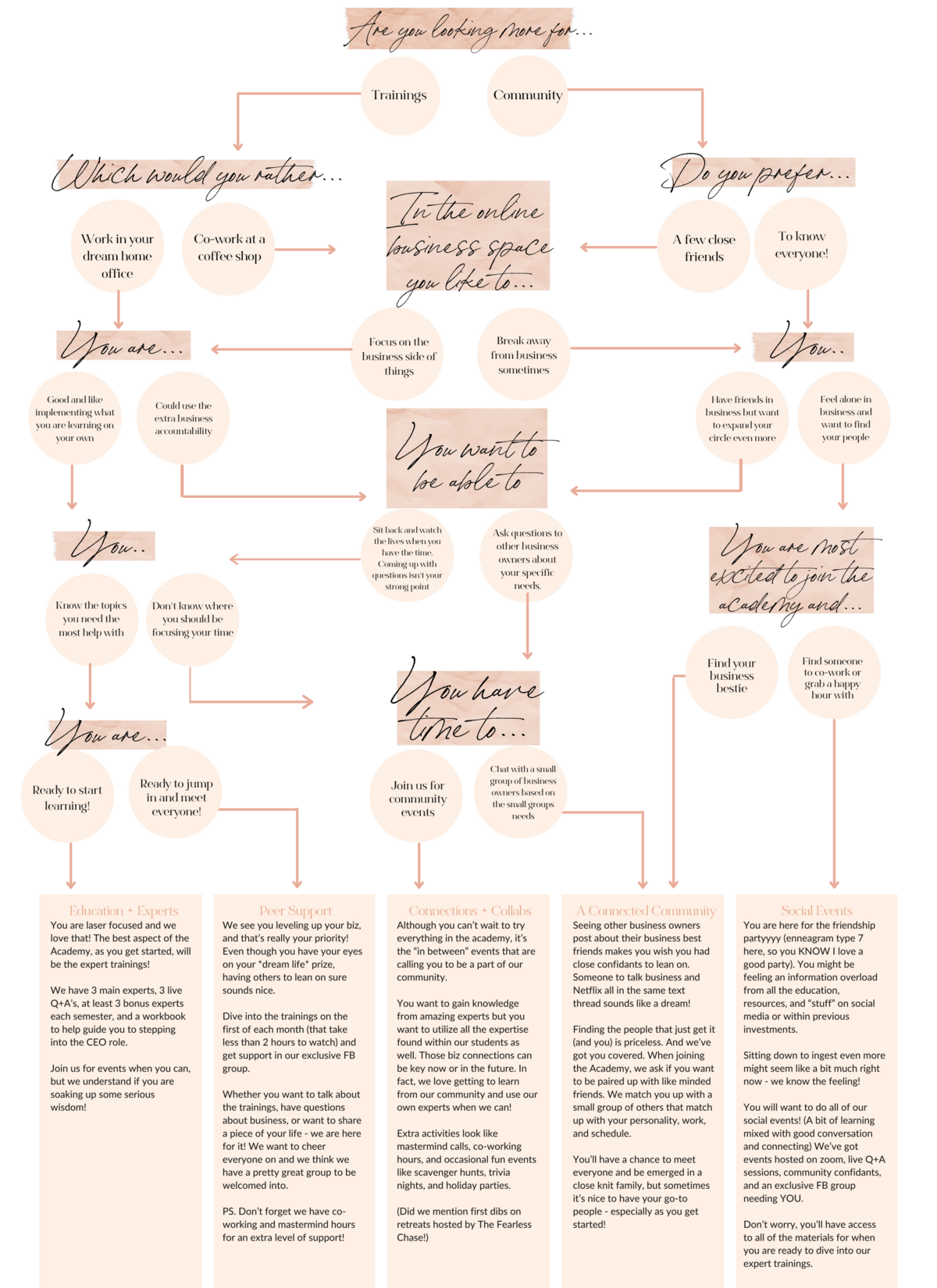 Full Size Academy Flow Chart  (1)