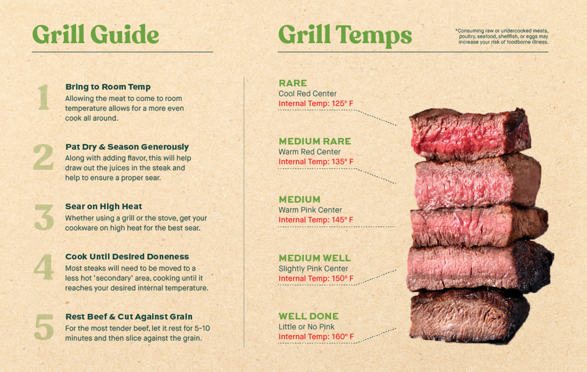 PerfectSteak_Grill Guide