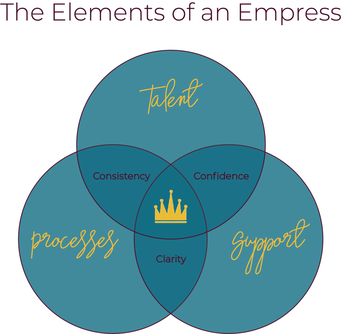 empress ven diagram