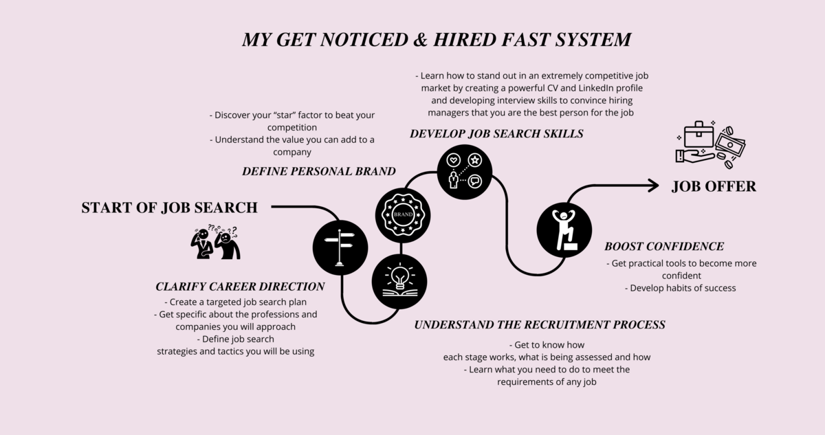 Get Noticed and Hired Fast System