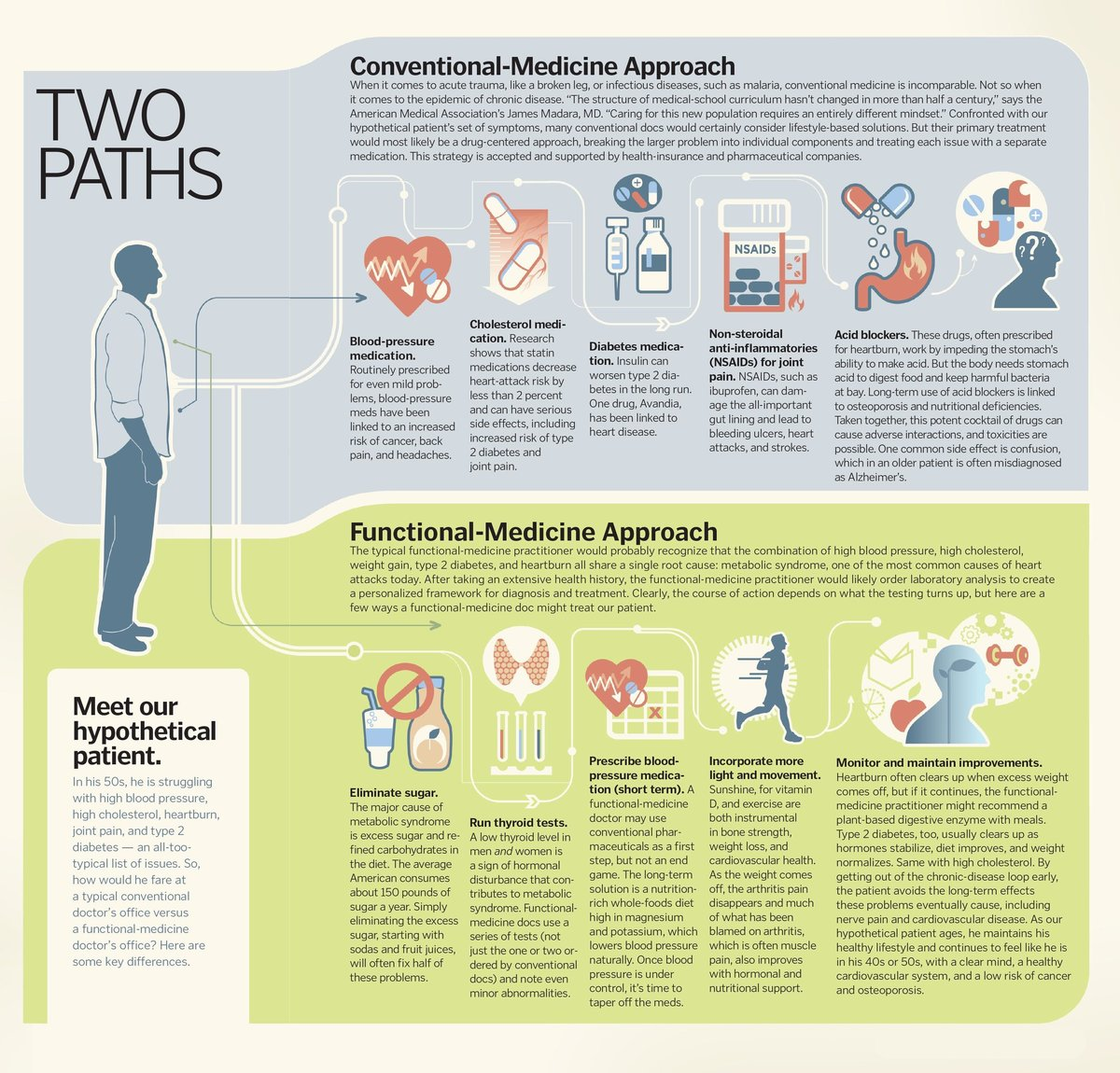 two-paths-conventional-vs-functional-medicine-page-001