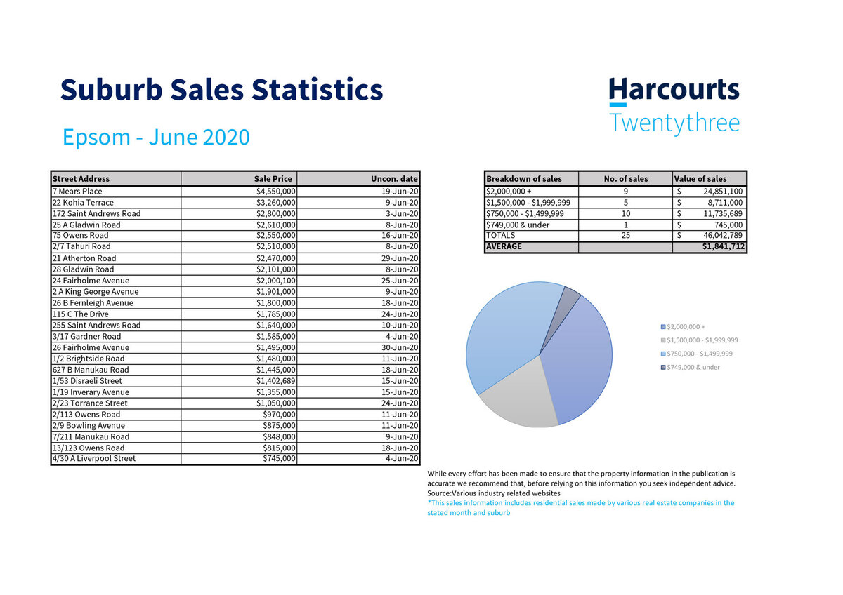 Real Estate Sales Statistics Epsom
