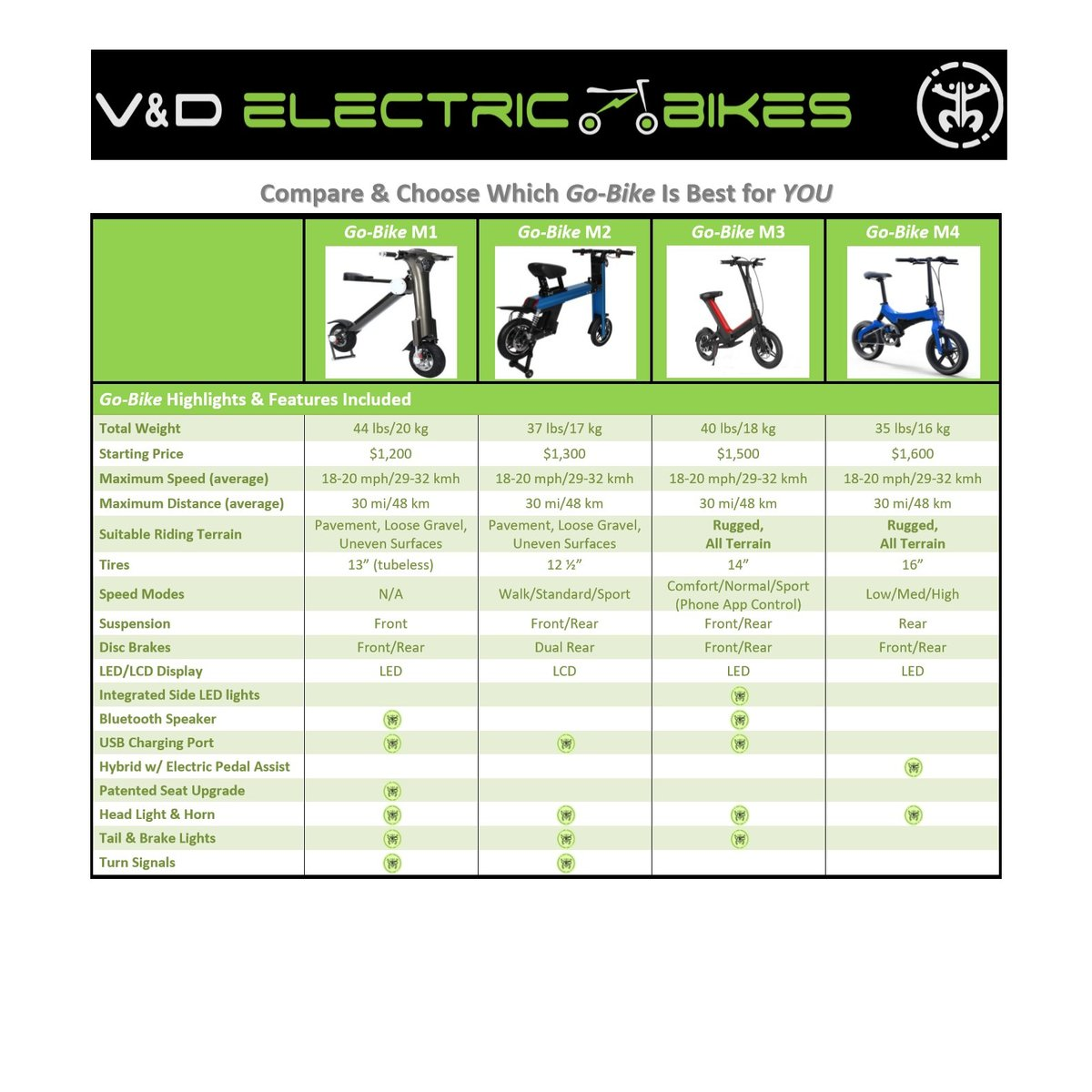 V&D Electric Bikes, V and D Electric Bikes, spec