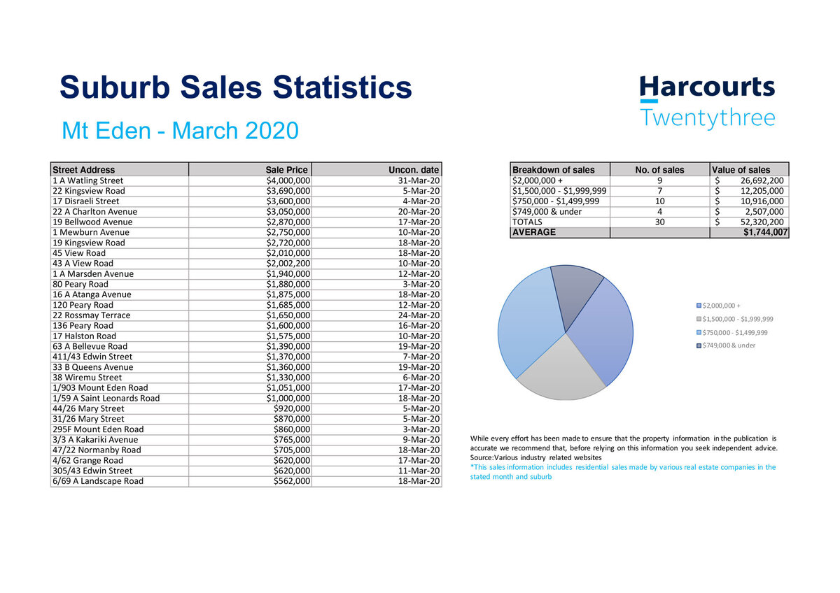 Real Estate Sales Statistics Mt Eden