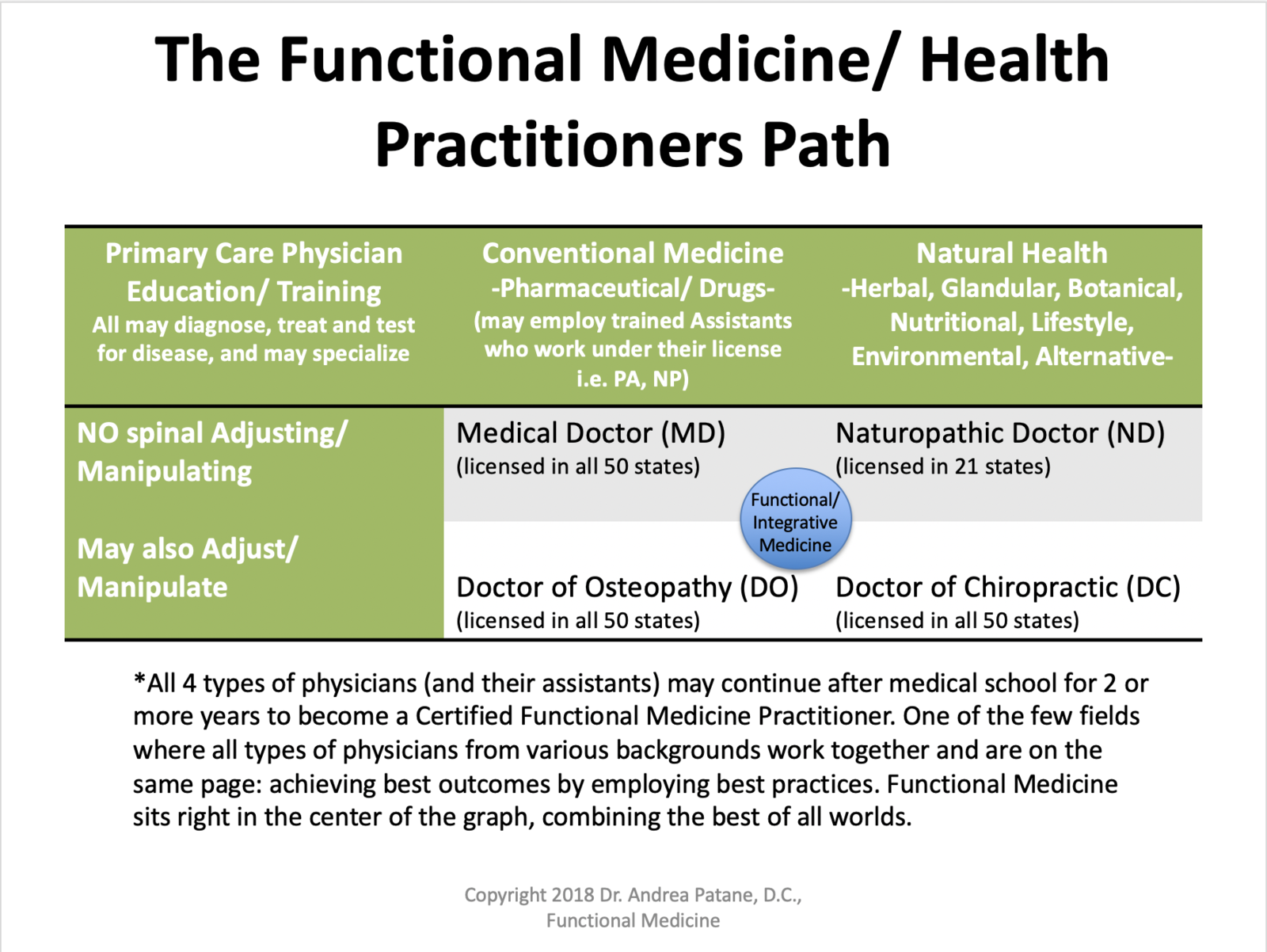 Dr  Andrea Patane, DC | Functional Health Practitioner