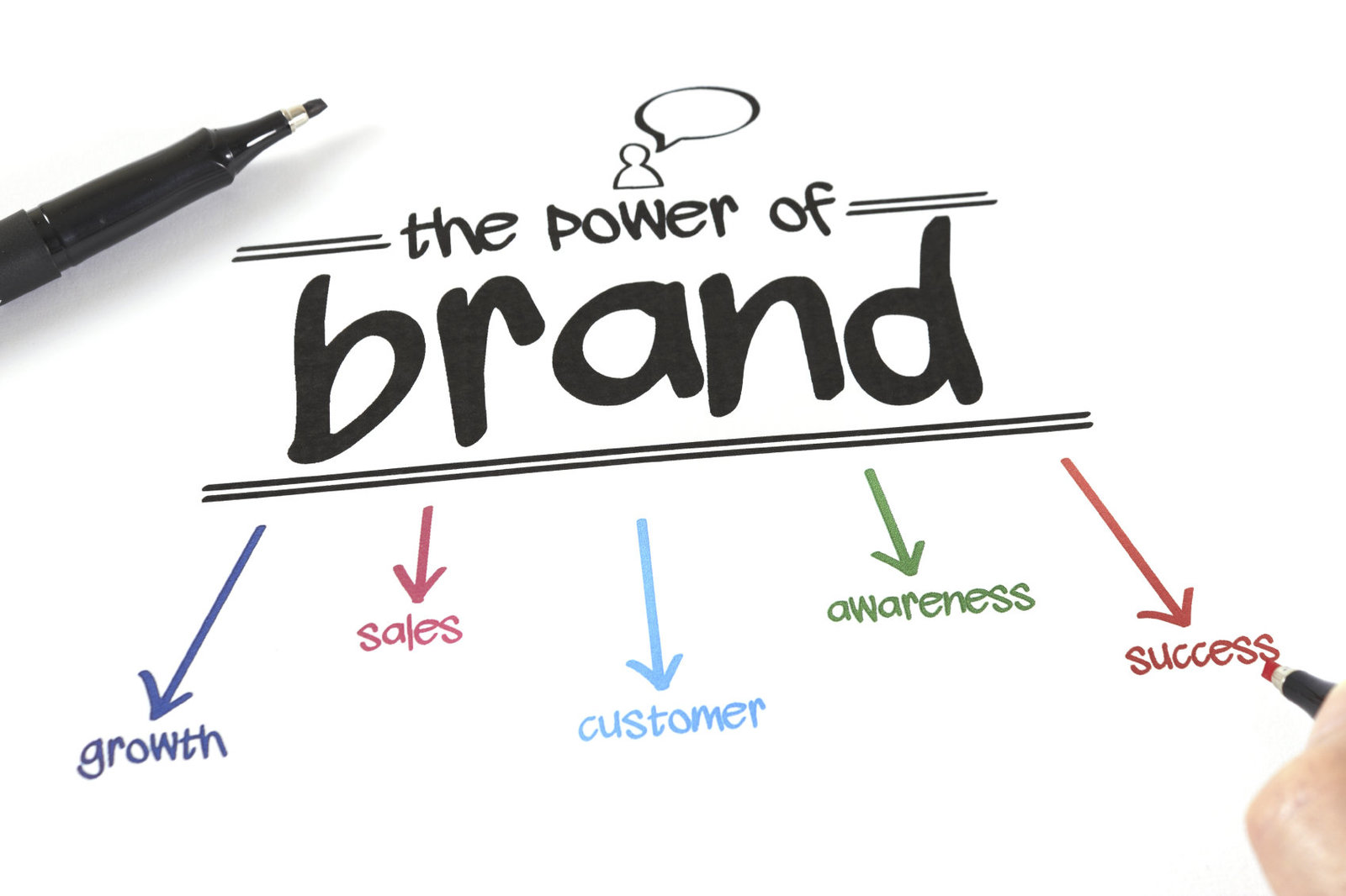 Influential Design, Branding, Business growth, Business Sales, Customers, Awareness, Marketing, Success, Powerful brand, Positive brand, Design, Brand voice, Successful branding in Worcestershire