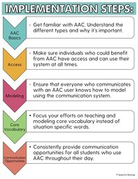 aac implementation steps freebie