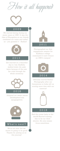 nc film photographer timeline