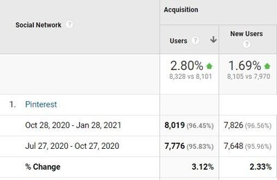 Pinterest growth data in Google Analytics by Julia Renee Consulting