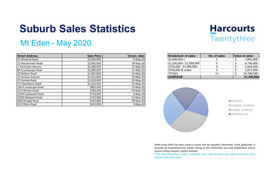 Real Estate Sales Statistics Mt Eden,  Lauren Indrisie Harcourts Twentythree