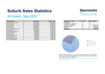 Real Estate Sales Statistics Mt Roskill,  Lauren Indrisie Harcourts Twentythree