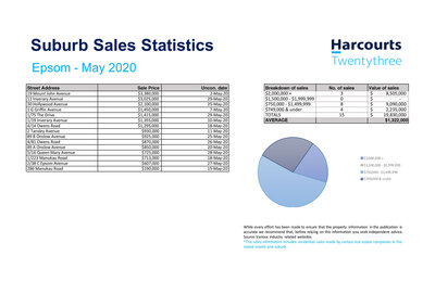 Real Estate Sales Statistics Epsom,  Lauren Indrisie Harcourts Twentythree