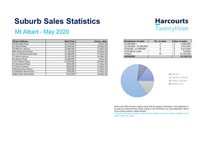 Real Estate Sales Statistics Mt Albert