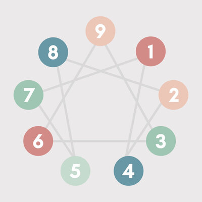 How do I discover my enneagram type