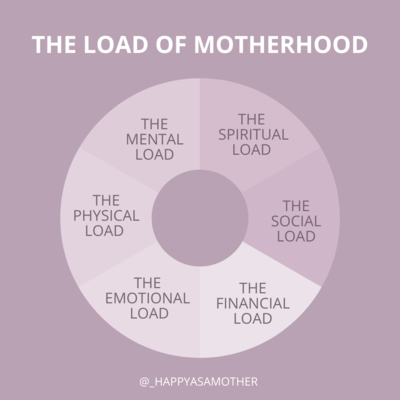 THE LOAD OF MOTHERHOOD