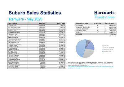 Real Estate Sales Statistics Remuera,  Lauren Indrisie Harcourts Twentythree