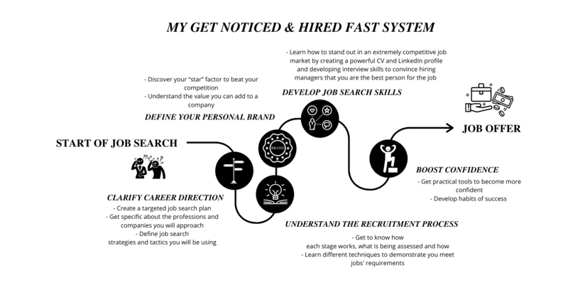 Get Noticed and Hired Fast System - white