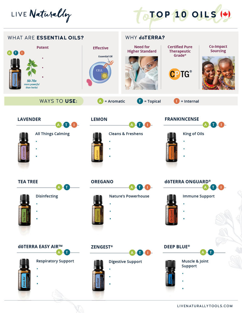 CAN Top 10 Oils Download