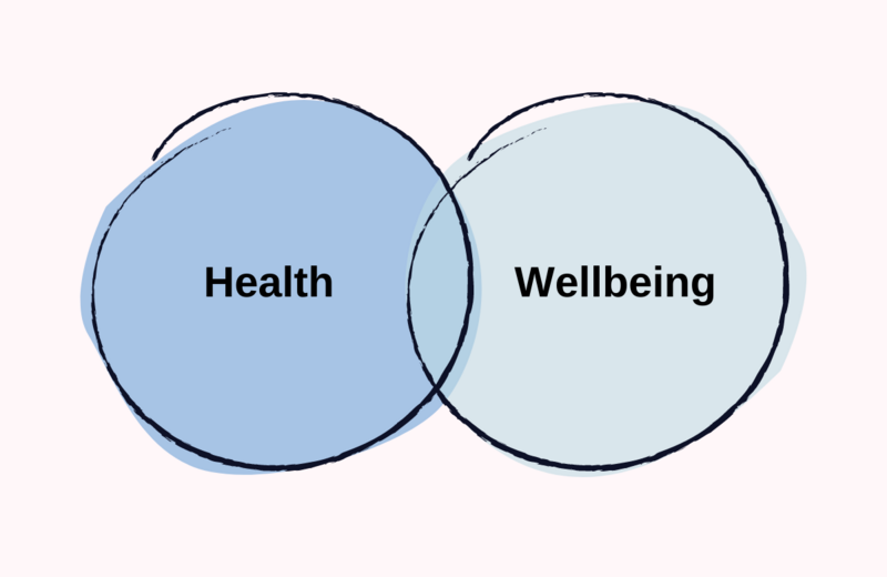 "venn diagram. inside one circle: ""Health"" and inside the other circle ""Wellbeing"""
