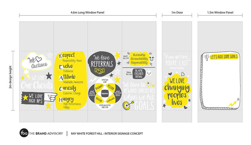The Brand Advisory Ray White Signage2