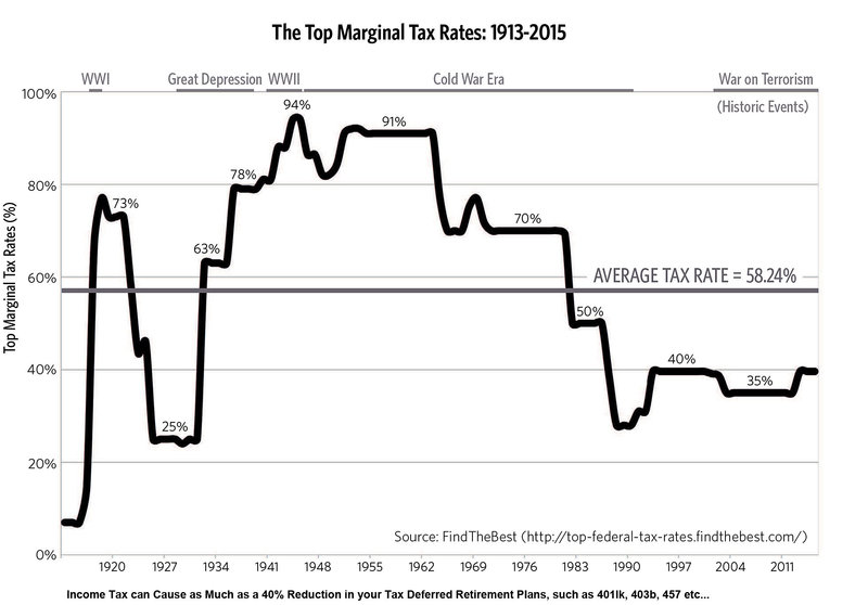 Historical Federal Income Tax Rates (3) (1) (1)